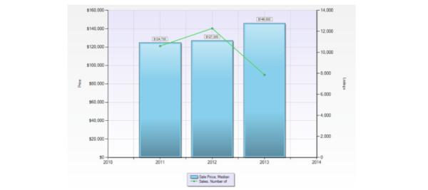 St. Louis Median Housing Trends, Housing Trends