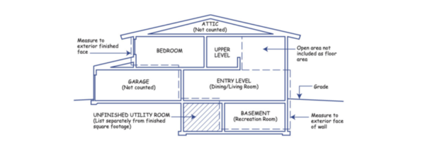 How to Measure a Home, Gross Living Area